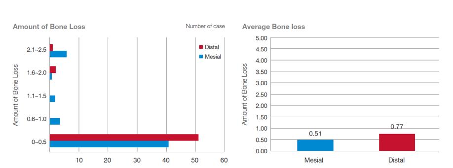 Chart. Amount of Bone Loss and Average Bone loss.