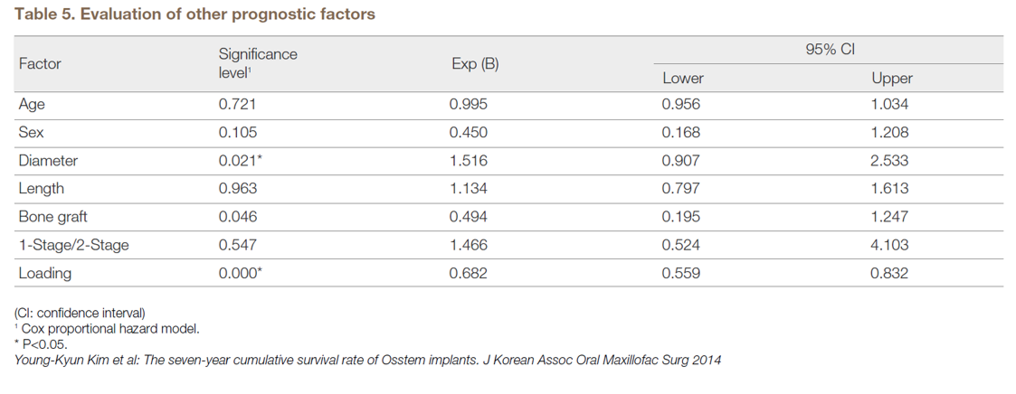 Table 5. Evaluation of other prognostic factors