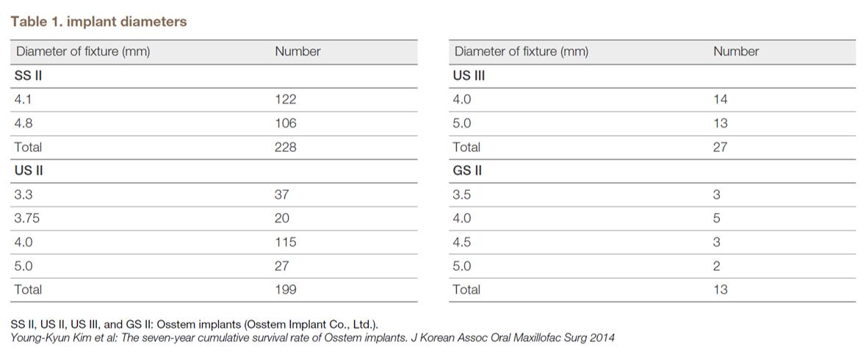 Table 1. implant diameters