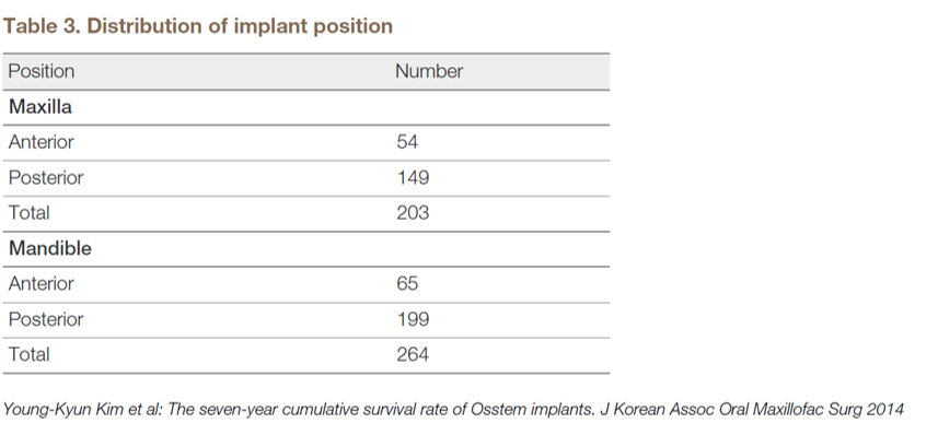 Table 3. Distribution of implant position