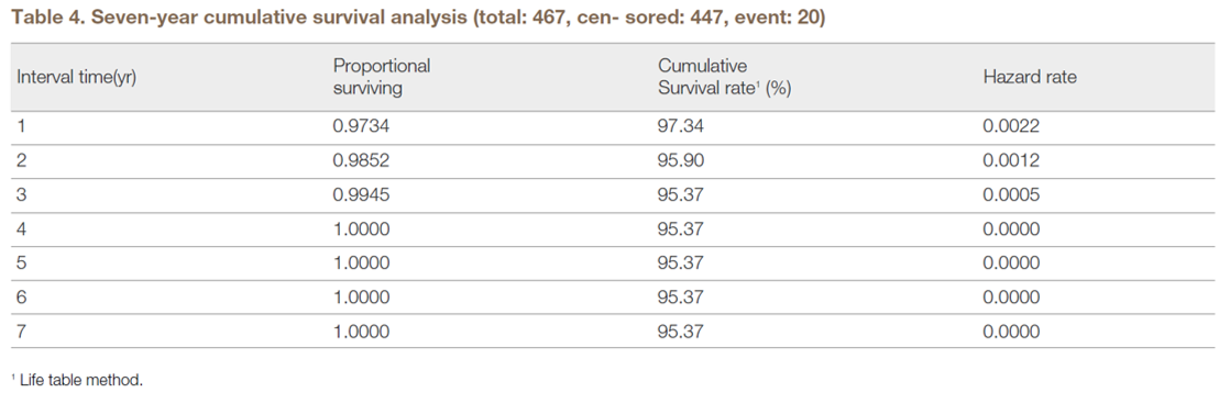 Table 4. Seven-year cumulative survival analysis