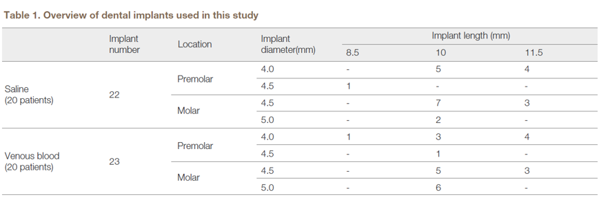 Table 1. Overview of dental implants used in this study Part 1