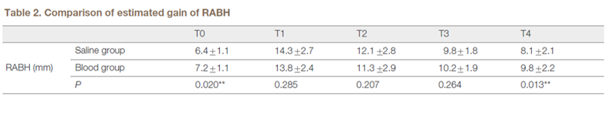 Table 2. Comparison of estimated gain of RABH