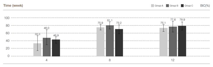 Chart standard deviation of BIC