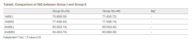 Comparative table of ISQ between Group I and Group II