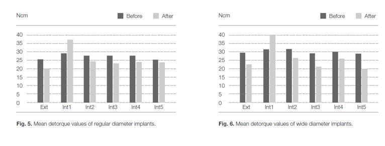 Mean detorque values of regular and wide diameter implants charts