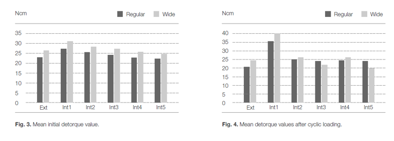 Mean initial and after cycle loading chart
