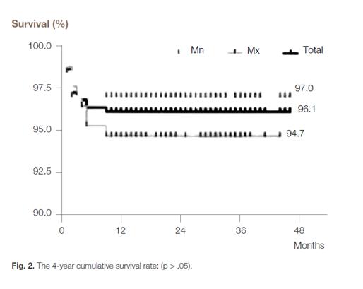 Chart 4-year cumulative survival rate: (p srcset=