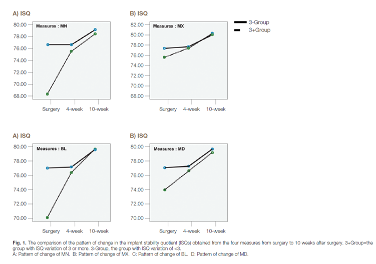 The comparison of the pattern of change in the implant stability
