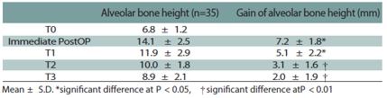 Table 2. Measurement of average residual alveolar bone height (RBH)